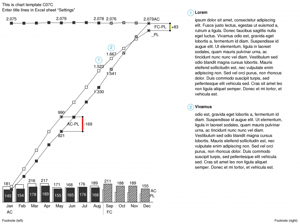 C07C Z-Chart